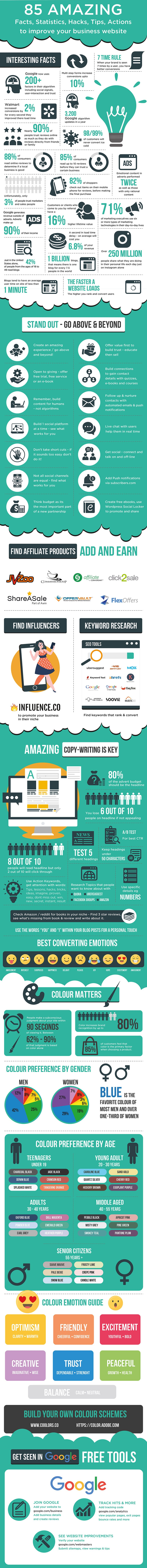 85 Amazing facts to improve your website 1